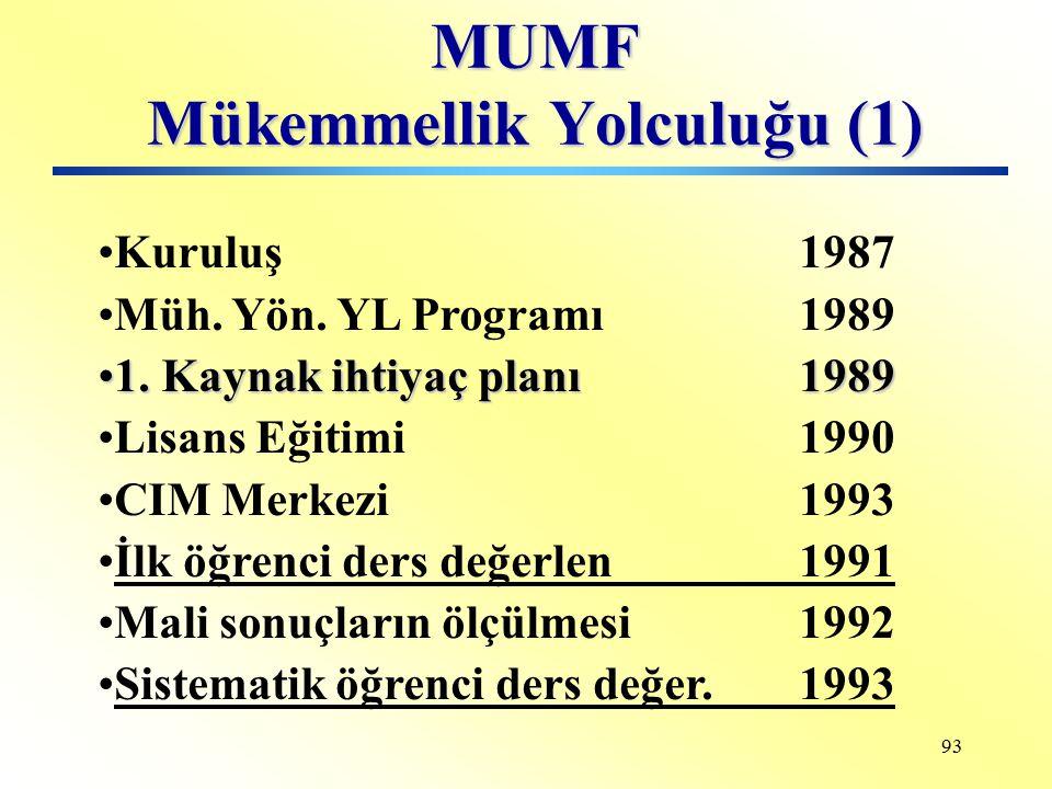 MUMF Mükemmellik Yolculuğu (1)