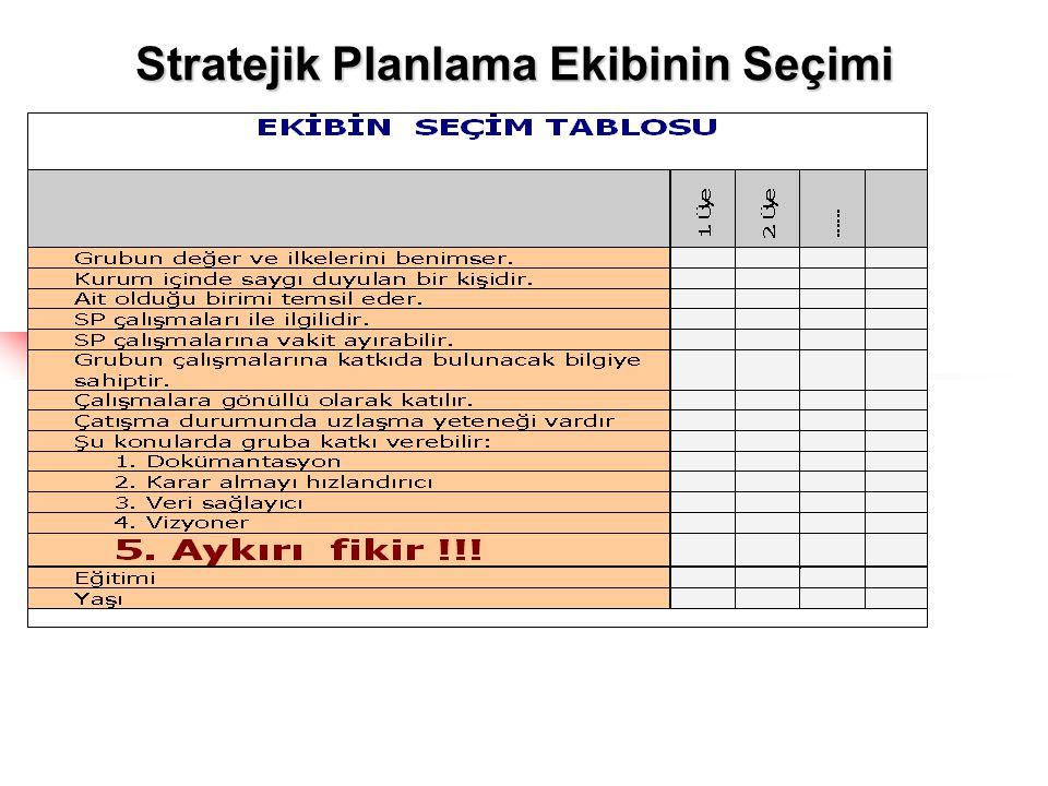 Stratejik Planlama Ekibinin Seçimi