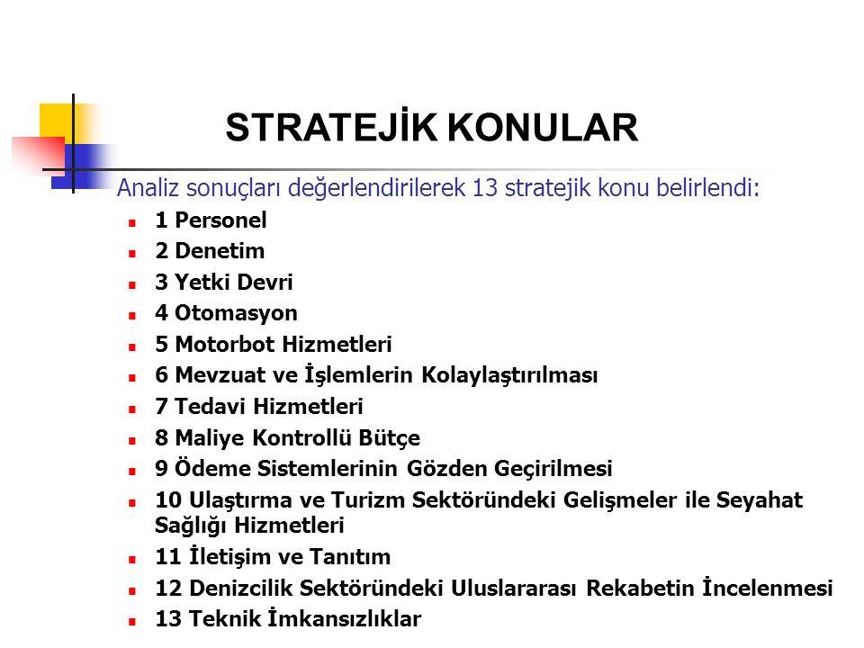 STRATEJİK KONULAR Analiz sonuçları değerlendirilerek 13 stratejik konu belirlendi: 1 Personel. 2 Denetim.