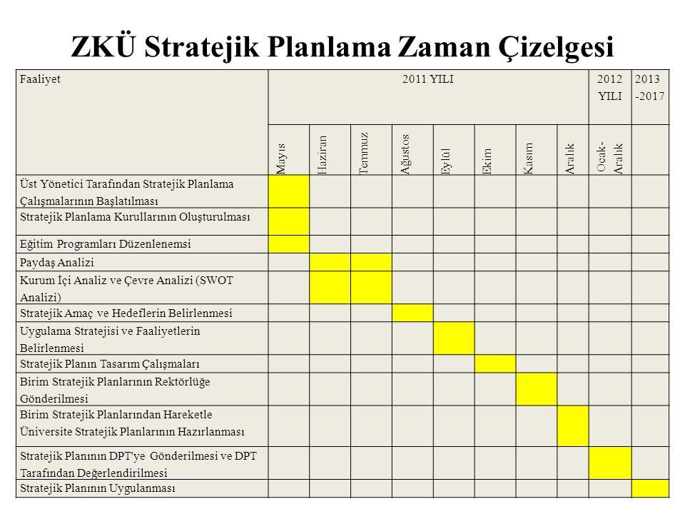 ZKÜ Stratejik Planlama Zaman Çizelgesi