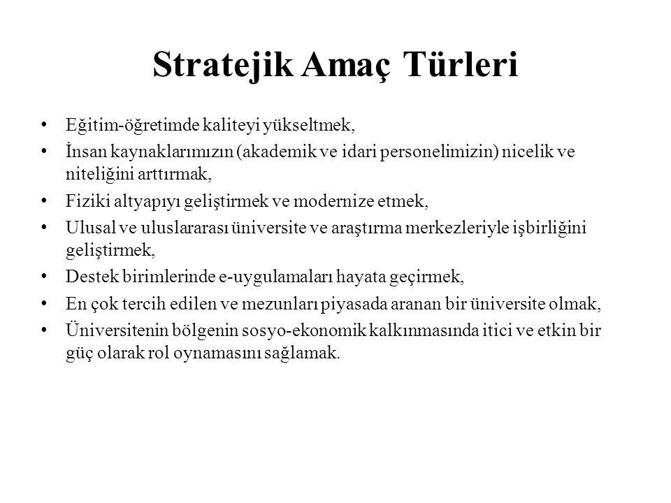 Stratejik Amaç Türleri