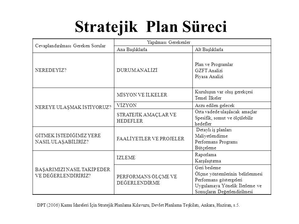 Stratejik Plan Süreci Cevaplandırılması Gereken Sorular