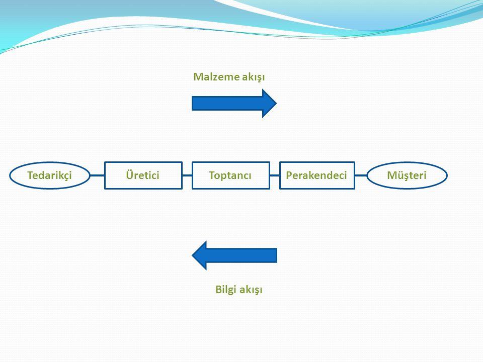 Malzeme akışı Tedarikçi Üretici Toptancı Perakendeci Müşteri Bilgi akışı