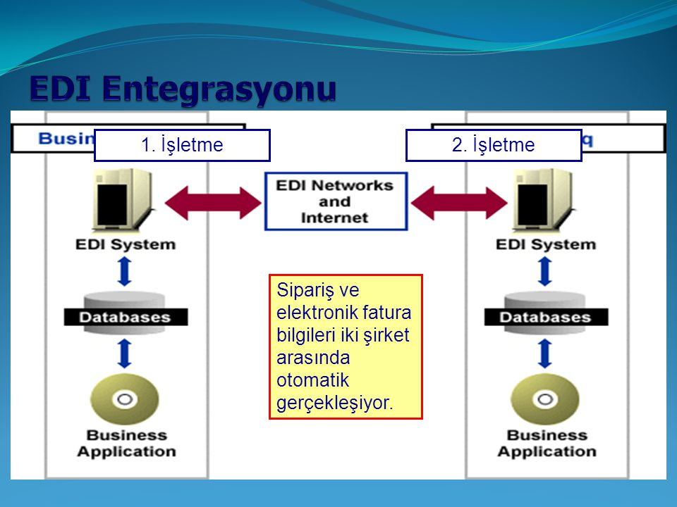 EDI Entegrasyonu 1. İşletme 2. İşletme