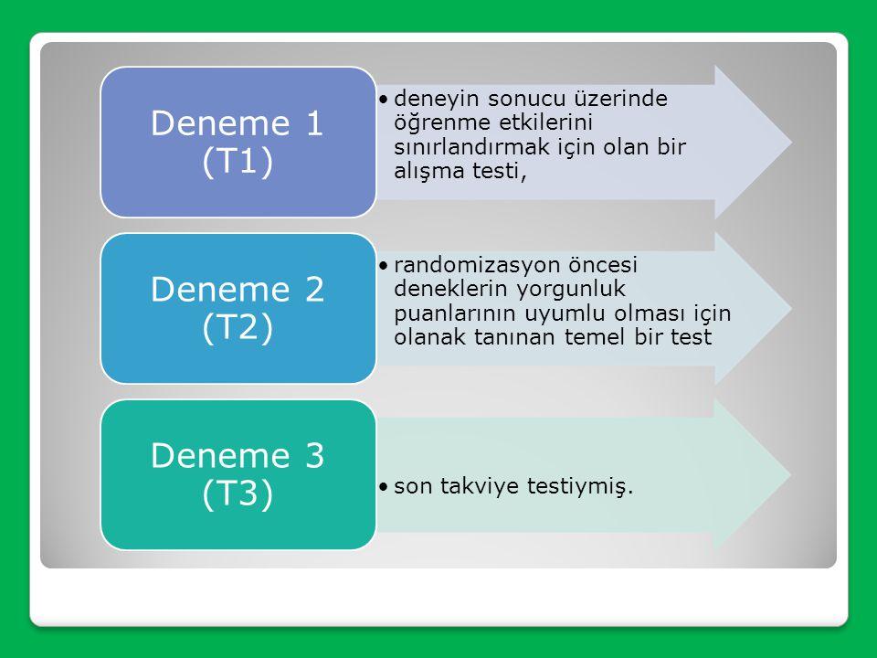 Deneme 1 (T1) Deneme 2 (T2) Deneme 3 (T3)