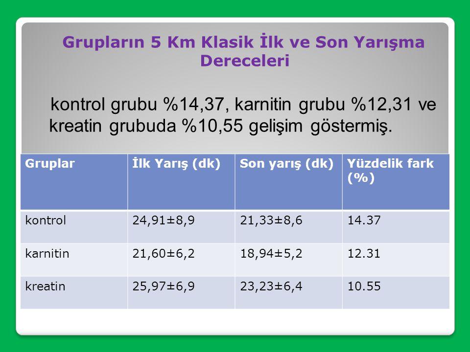 Grupların 5 Km Klasik İlk ve Son Yarışma Dereceleri