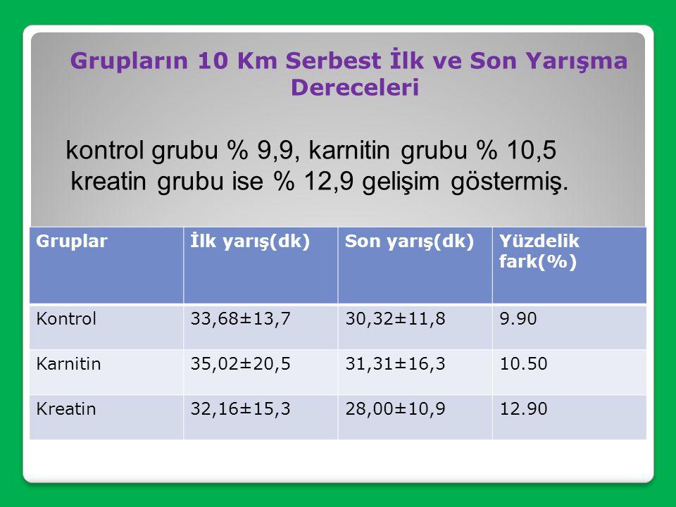 Grupların 10 Km Serbest İlk ve Son Yarışma Dereceleri