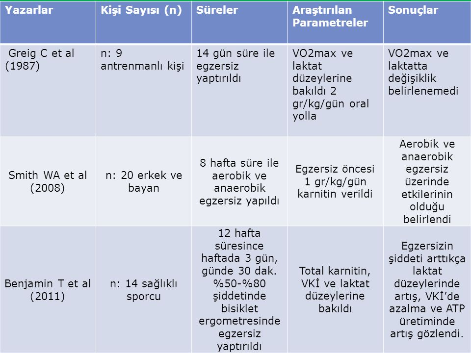 Araştırılan Parametreler Sonuçlar