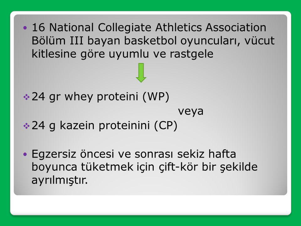 16 National Collegiate Athletics Association Bölüm III bayan basketbol oyuncuları, vücut kitlesine göre uyumlu ve rastgele