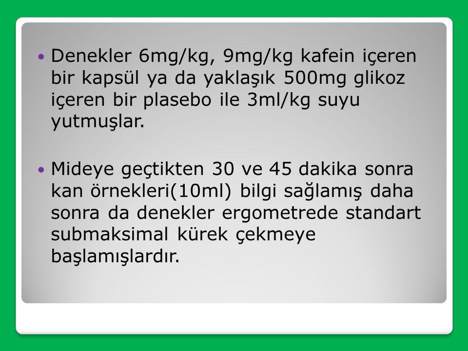 Denekler 6mg/kg, 9mg/kg kafein içeren bir kapsül ya da yaklaşık 500mg glikoz içeren bir plasebo ile 3ml/kg suyu yutmuşlar.