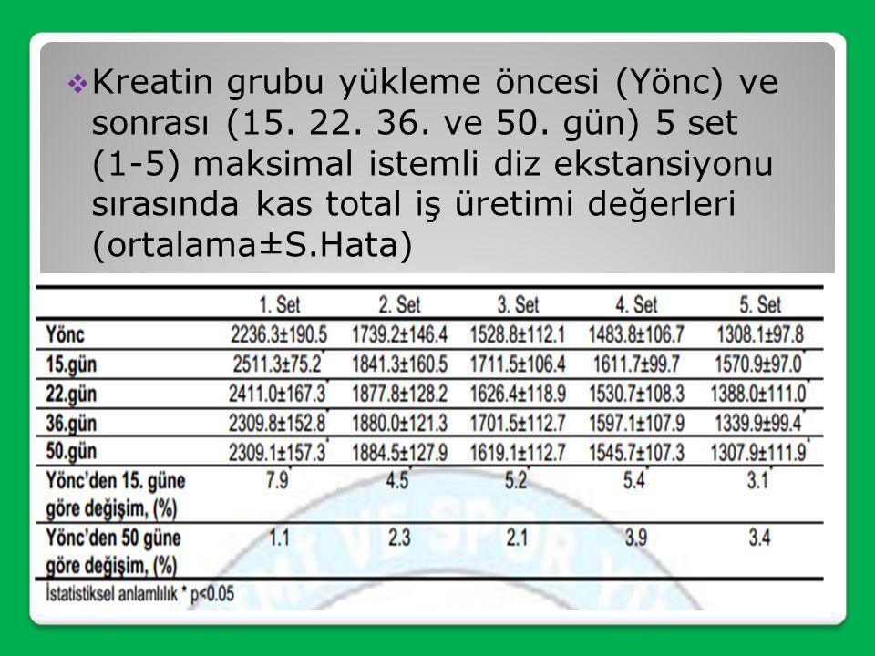 Kreatin grubu yükleme öncesi (Yönc) ve sonrası (15. 22. 36. ve 50