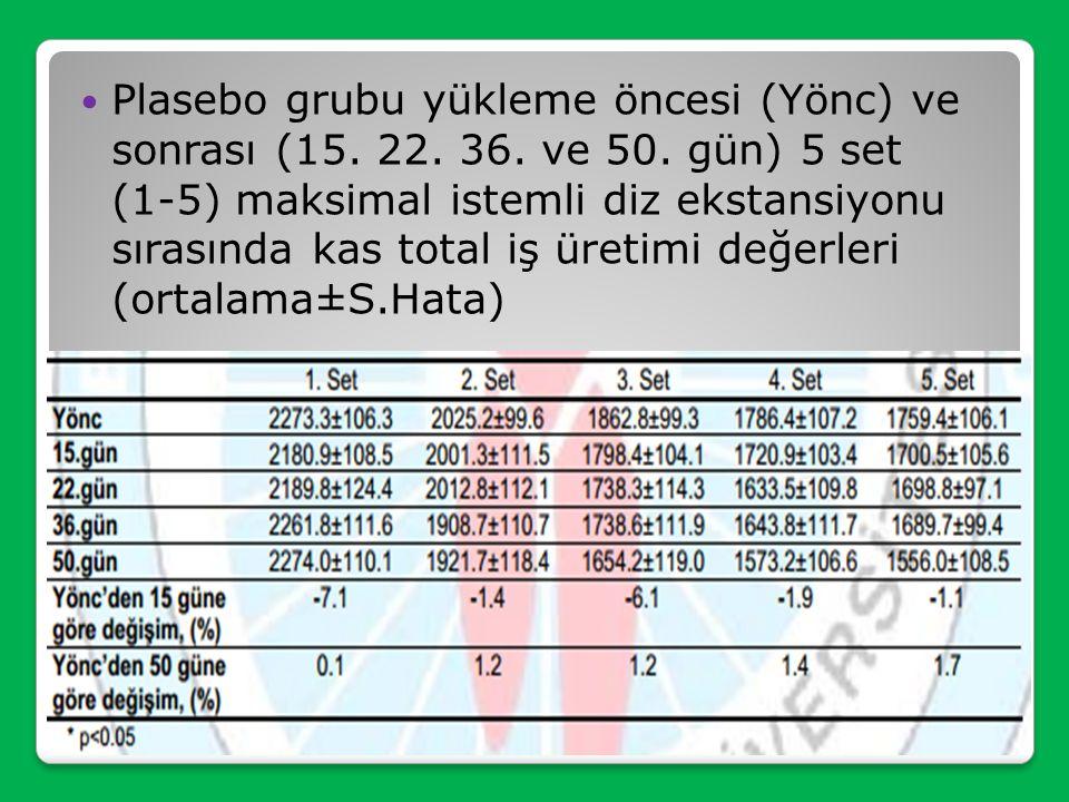 Plasebo grubu yükleme öncesi (Yönc) ve sonrası (15. 22. 36. ve 50