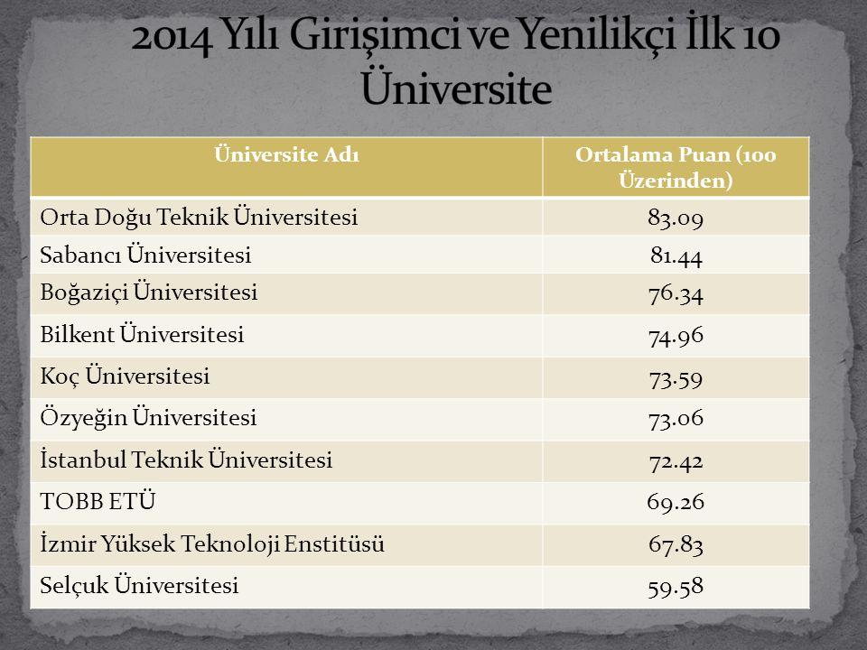 2014 Yılı Girişimci ve Yenilikçi İlk 10 Üniversite