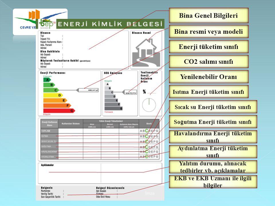 Bina Genel Bilgileri Bina resmi veya modeli Enerji tüketim sınıfı
