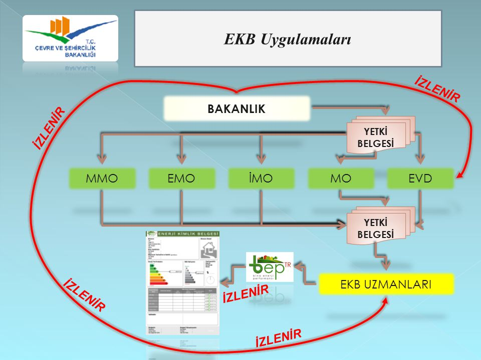EKB Uygulamaları İZLENİR BAKANLIK İZLENİR MMO EMO İMO MO EVD