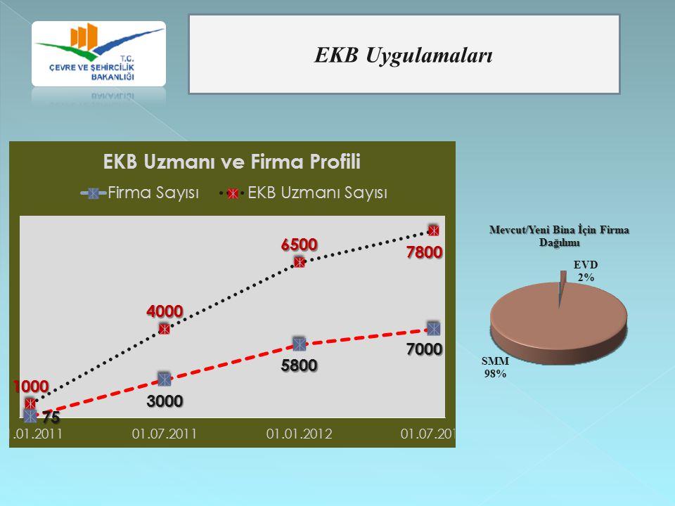 EKB Uygulamaları