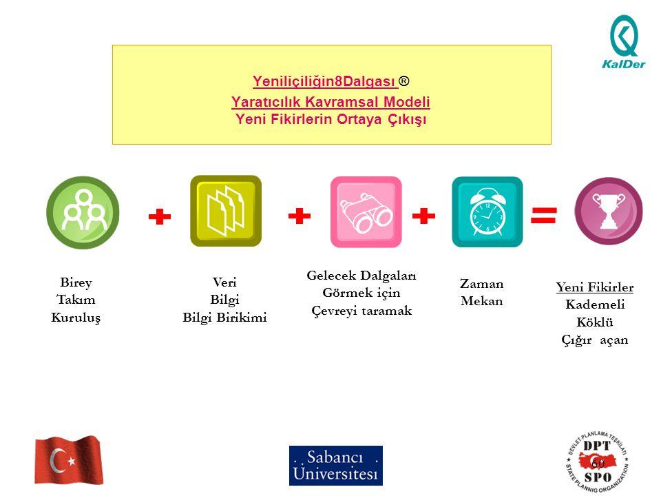 Yeniliçiliğin8Dalgası ® Yaratıcılık Kavramsal Modeli Yeni Fikirlerin Ortaya Çıkışı