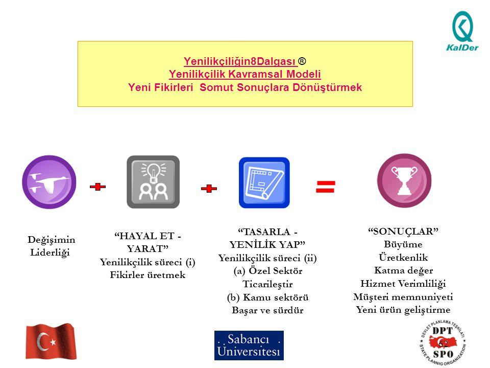 Yenilikçilik süreci (ii) Yenilikçilik süreci (i)