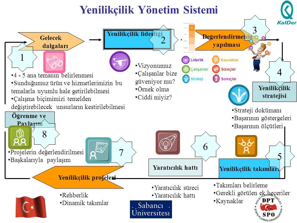 Yenilikçilik Yönetim Sistemi Yenilikçilik takımları