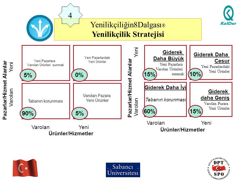 Yenilikçilik Stratejisi