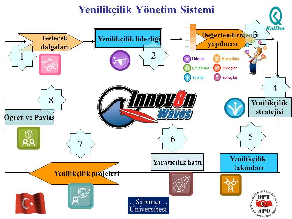 Yenilikçilik Yönetim Sistemi