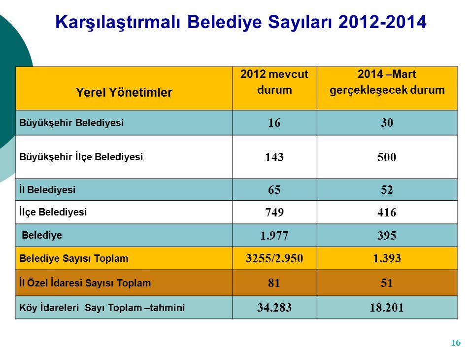 Karşılaştırmalı Belediye Sayıları 2012-2014