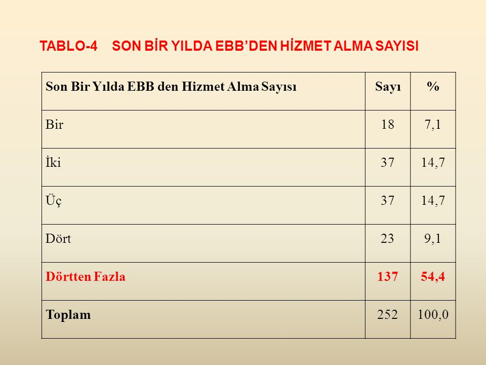 TABLO-4 SON BİR YILDA EBB'DEN HİZMET ALMA SAYISI