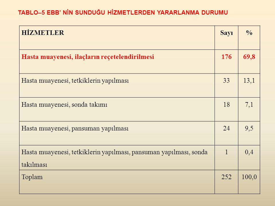 Hasta muayenesi, ilaçların reçetelendirilmesi 176 69,8