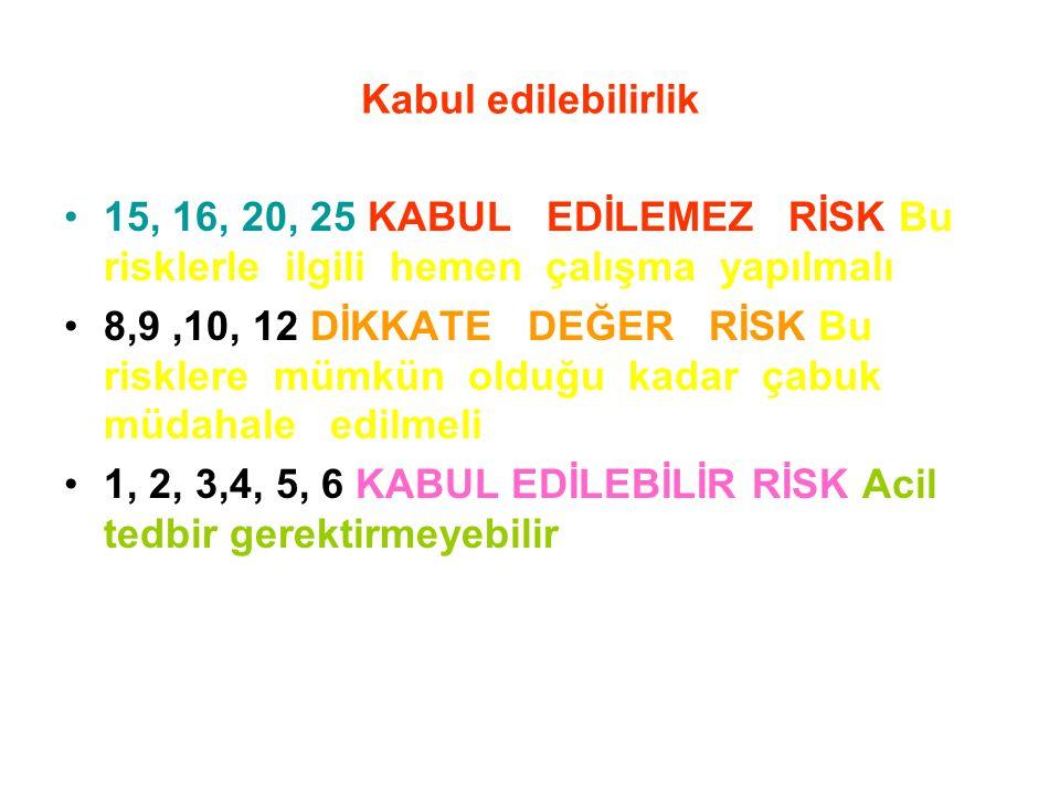 Kabul edilebilirlik 15, 16, 20, 25 KABUL EDİLEMEZ RİSK Bu risklerle ilgili hemen çalışma yapılmalı.
