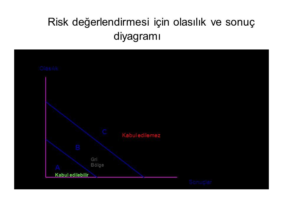 Risk değerlendirmesi için olasılık ve sonuç diyagramı