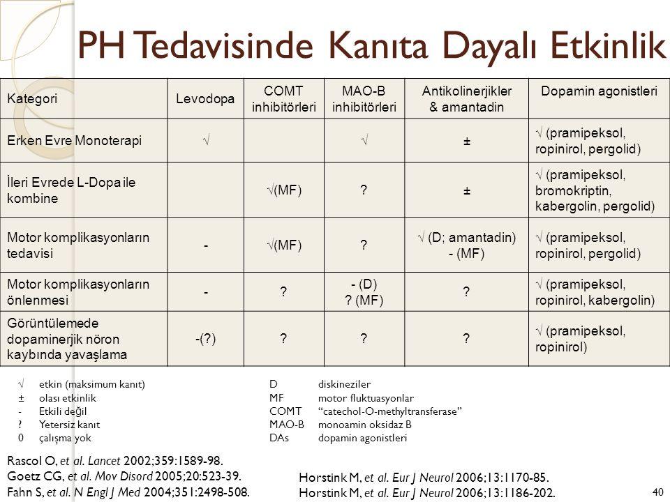 PH Tedavisinde Kanıta Dayalı Etkinlik