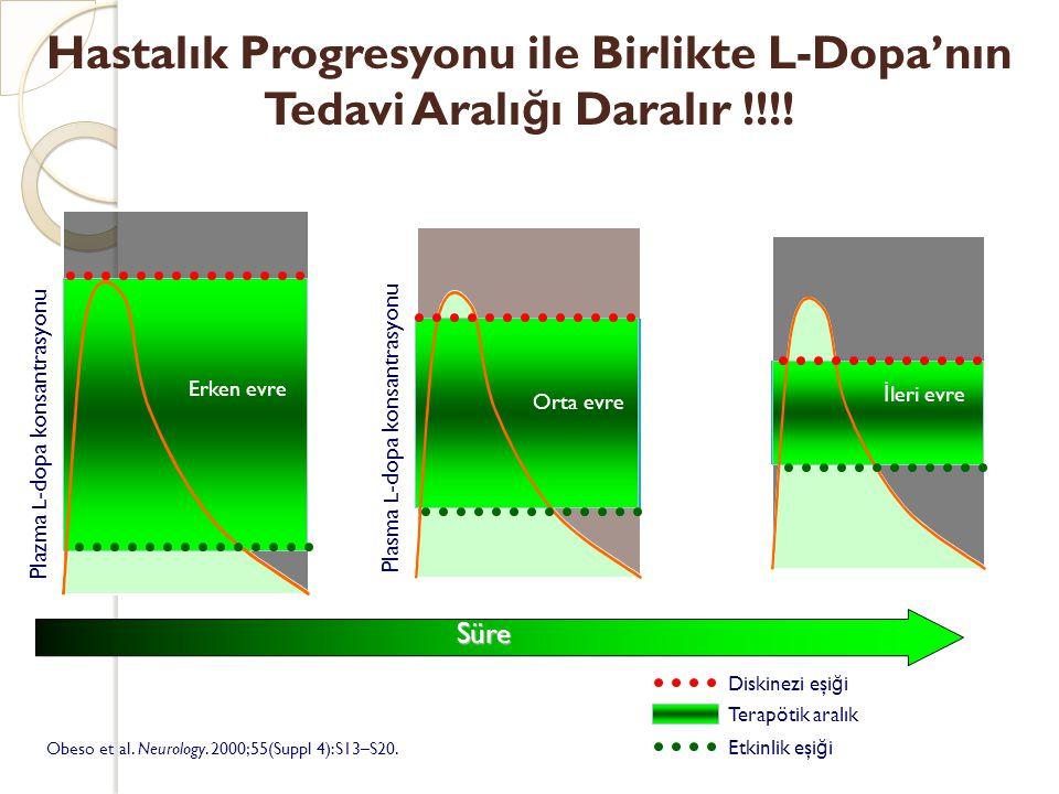 Hastalık Progresyonu ile Birlikte L-Dopa'nın Tedavi Aralığı Daralır !!!!