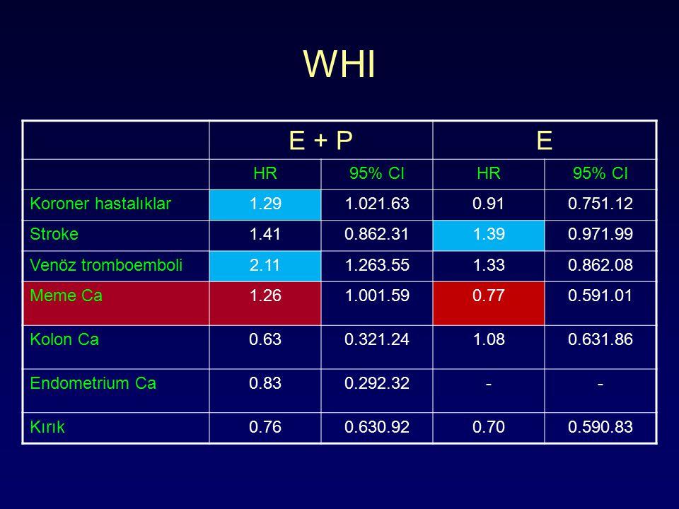WHI E + P E HR 95% CI Koroner hastalıklar 1.29 1.021.63 0.91 0.751.12