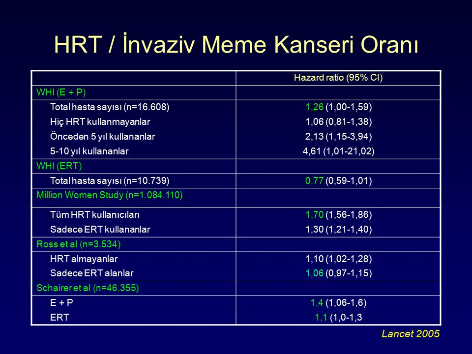 HRT / İnvaziv Meme Kanseri Oranı