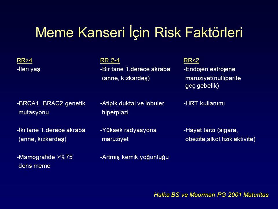 Meme Kanseri İçin Risk Faktörleri