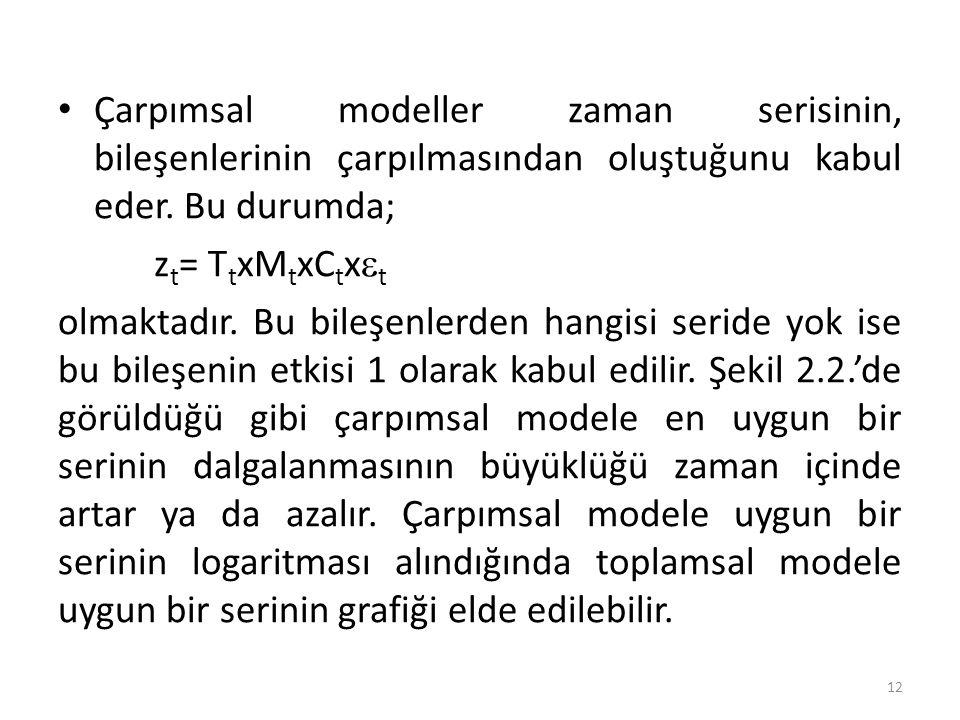 Çarpımsal modeller zaman serisinin, bileşenlerinin çarpılmasından oluştuğunu kabul eder. Bu durumda;