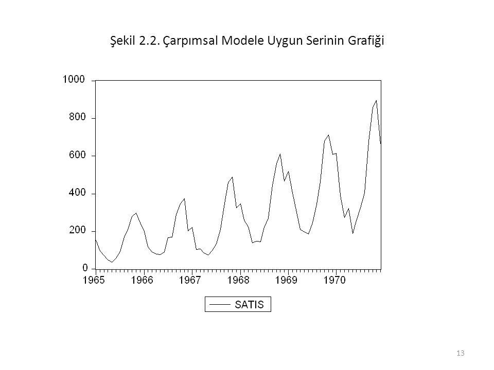 Şekil 2.2. Çarpımsal Modele Uygun Serinin Grafiği
