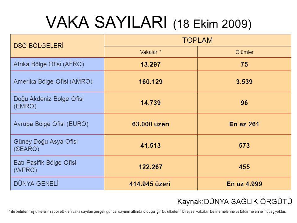 VAKA SAYILARI (18 Ekim 2009) TOPLAM Kaynak:DÜNYA SAĞLIK ÖRGÜTÜ 13.297