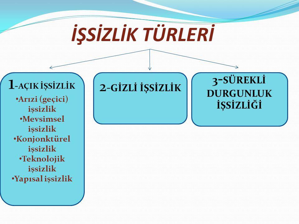 İŞSİZLİK TÜRLERİ 1-AÇIK İŞSİZLİK 2-GİZLİ İŞSİZLİK