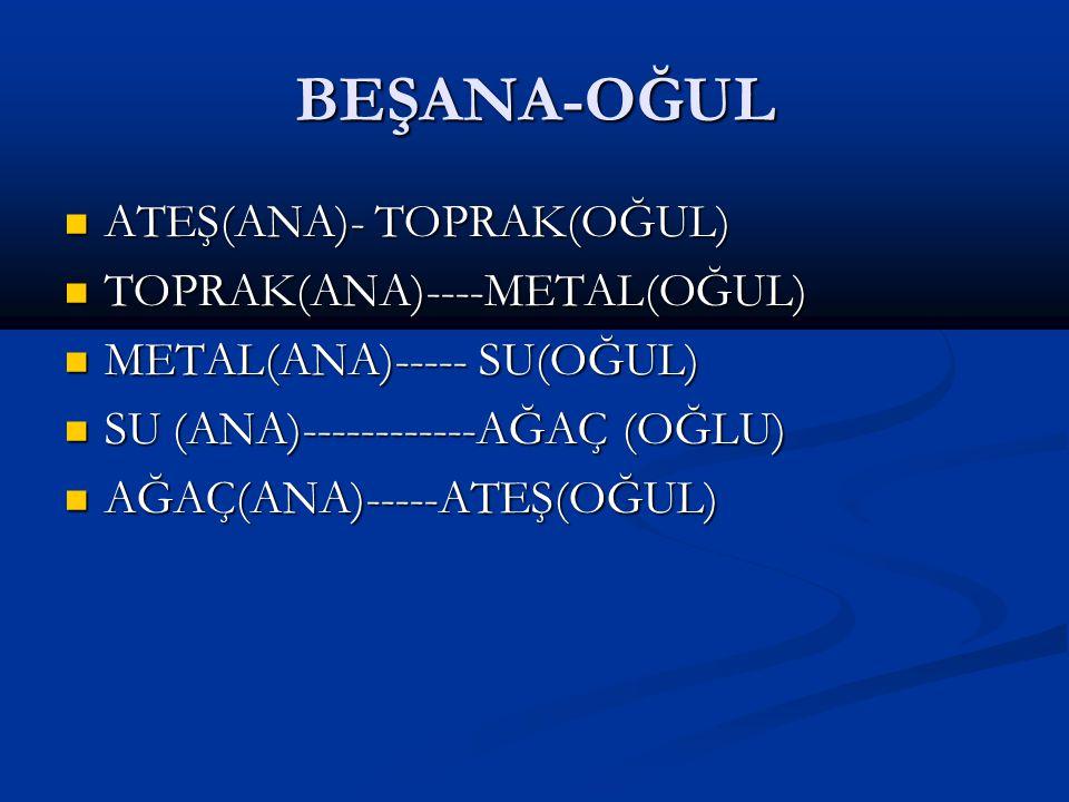 BEŞANA-OĞUL ATEŞ(ANA)- TOPRAK(OĞUL) TOPRAK(ANA)----METAL(OĞUL)