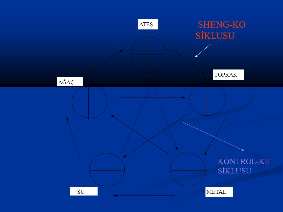 SHENG-KO SİKLUSU ATEŞ TOPRAK METAL SU AĞAÇ KONTROL-KE SİKLUSU