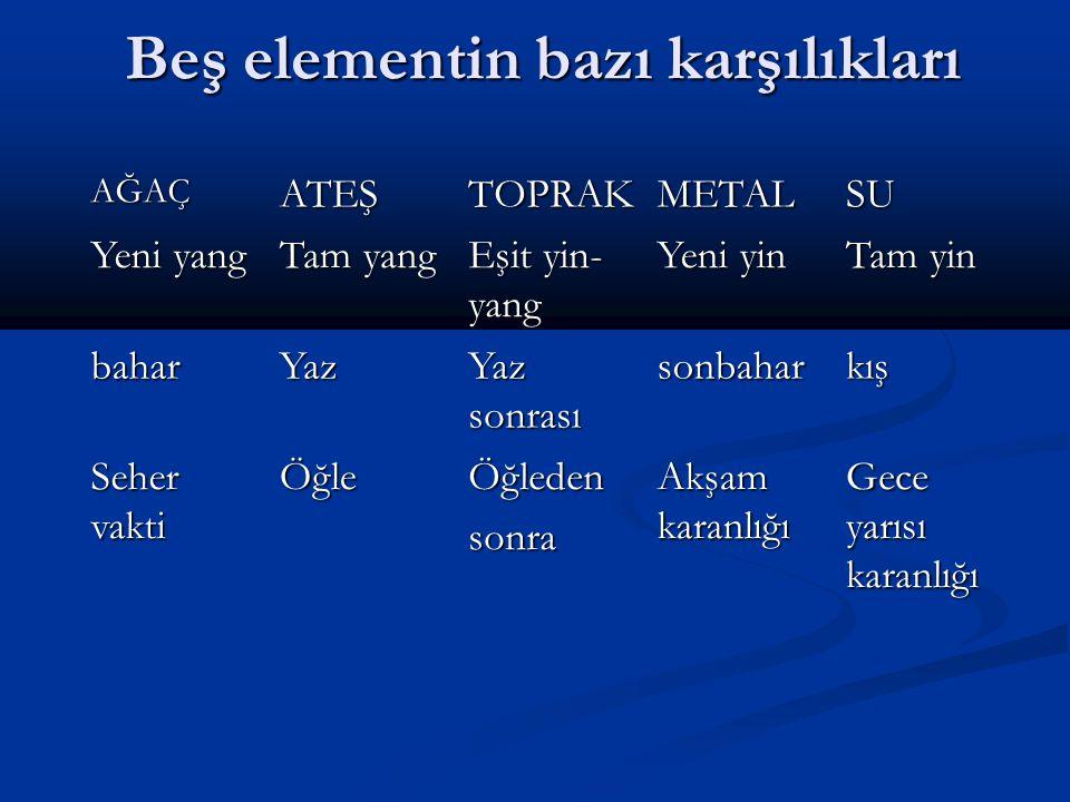 Beş elementin bazı karşılıkları