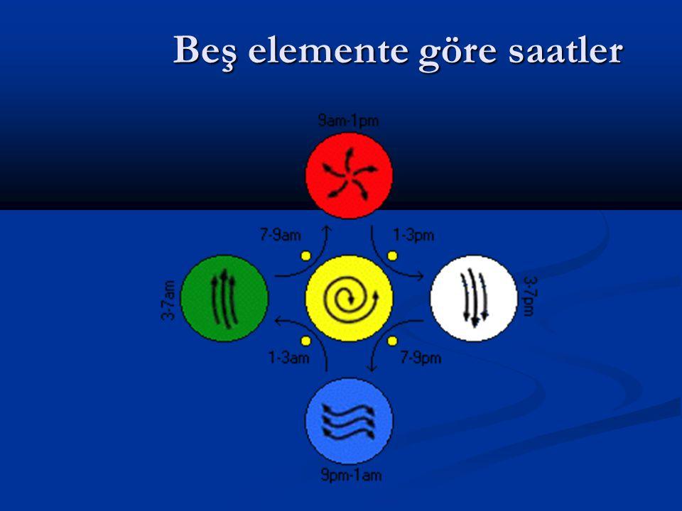 Beş elemente göre saatler