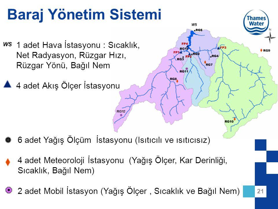 Baraj Yönetim Sistemi WS. WS. 1 adet Hava İstasyonu : Sıcaklık, Net Radyasyon, Rüzgar Hızı, Rüzgar Yönü, Bağıl Nem.