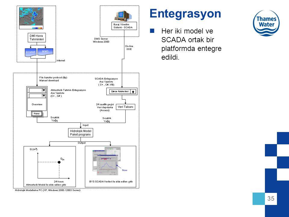 Entegrasyon Her iki model ve SCADA ortak bir platformda entegre edildi.