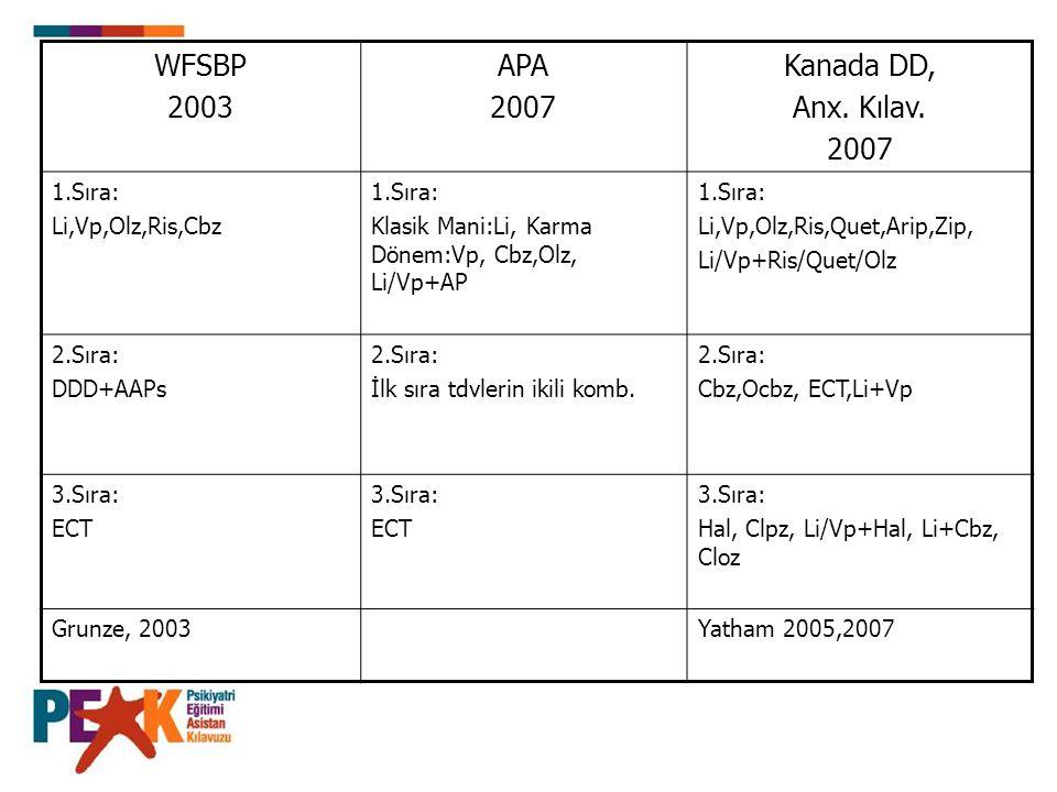 WFSBP 2003 APA 2007 Kanada DD, Anx. Kılav. 1.Sıra: Li,Vp,Olz,Ris,Cbz