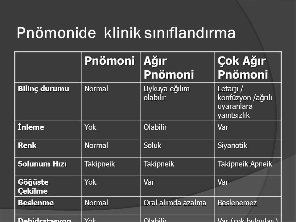 Pnömonide klinik sınıflandırma