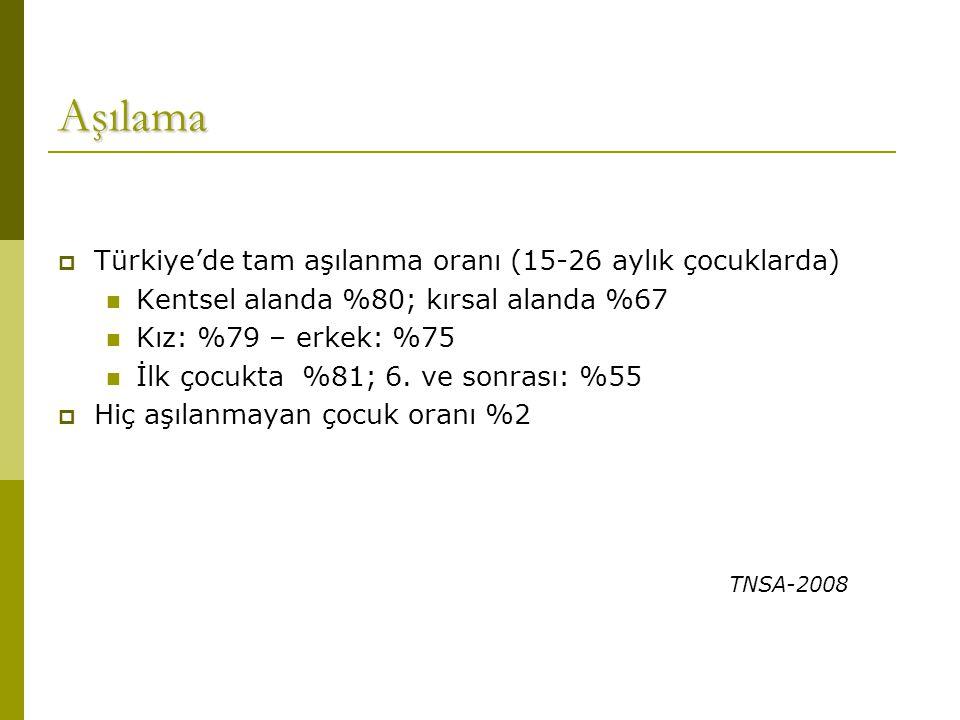 Aşılama Türkiye'de tam aşılanma oranı (15-26 aylık çocuklarda) Kentsel alanda %80; kırsal alanda %67.