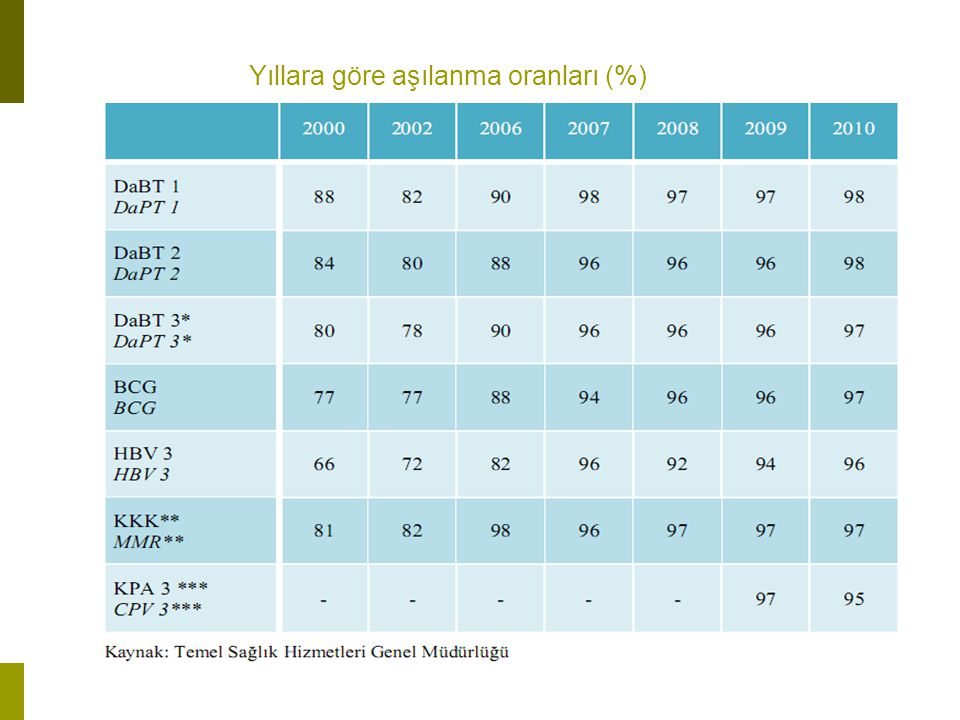 Yıllara göre aşılanma oranları (%)