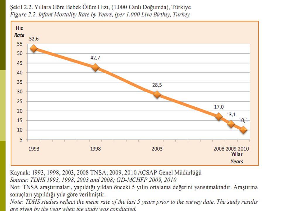 TNSA-2008 sonuçları Türkiye'de bebek ölüm hızını 1,000 canlı doğumda 17, TUIK verilerine göre (SAĞLIK İSTATİSTİKLERİ YILLIĞI 2010)